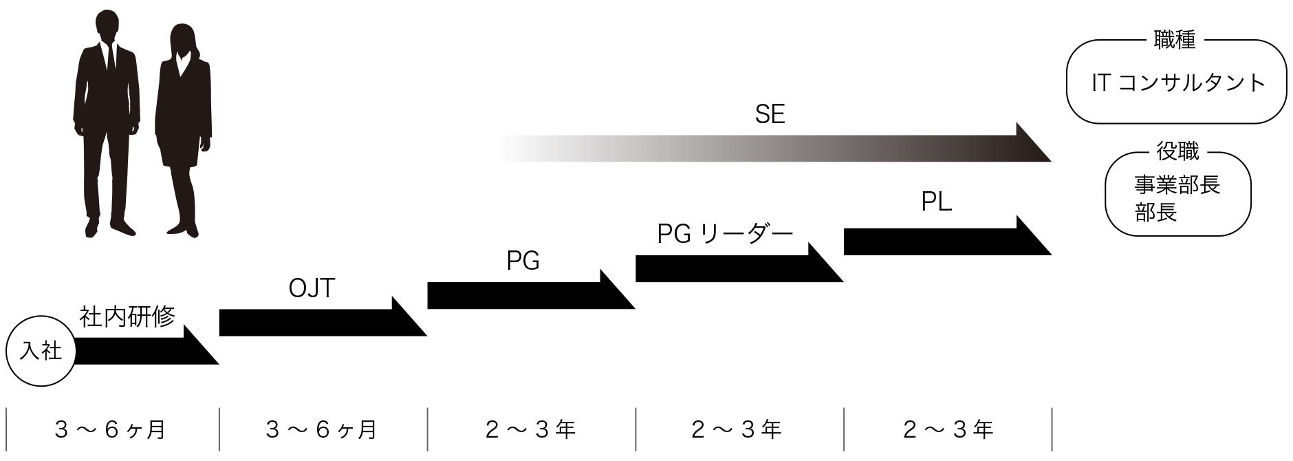 キャリアパス(career path)